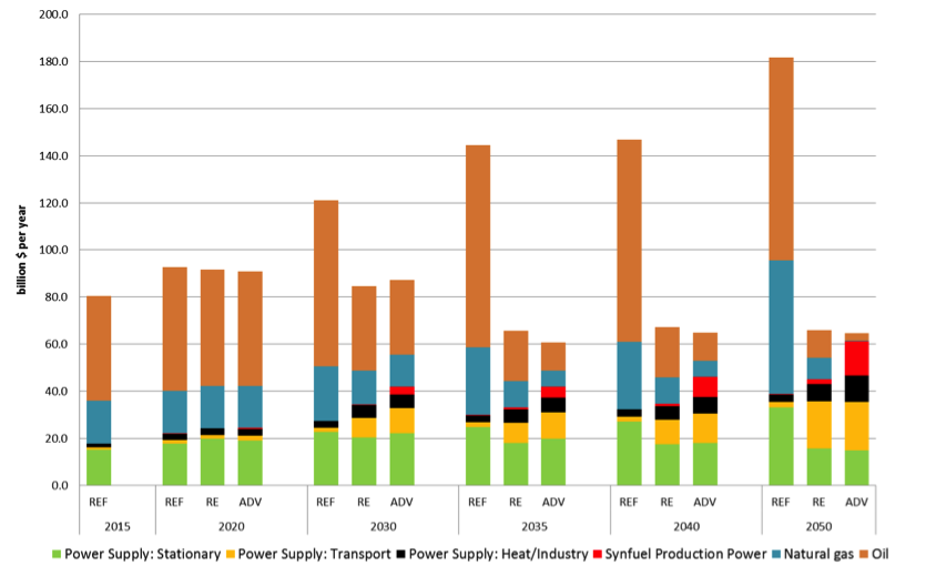 Annual electricity and fuel costs by sector and scenario