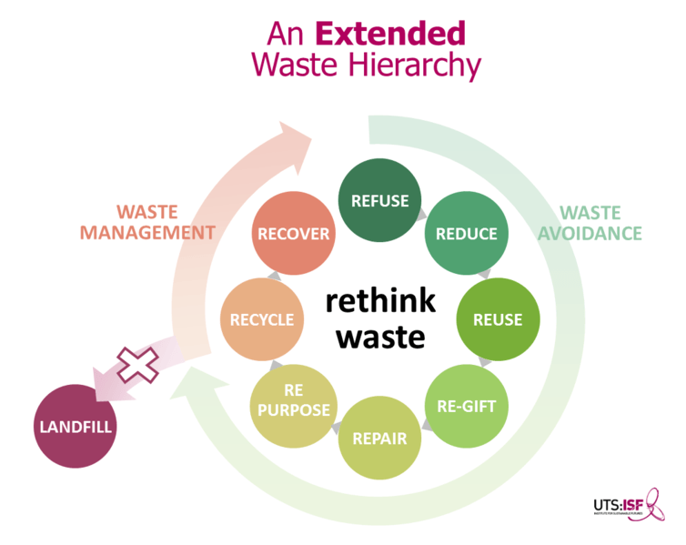 Extended Waste Hierarchy