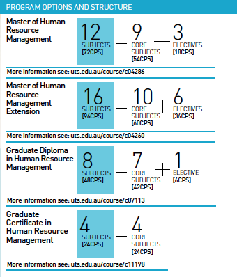 Human Resources the subjects in which college students major nominal