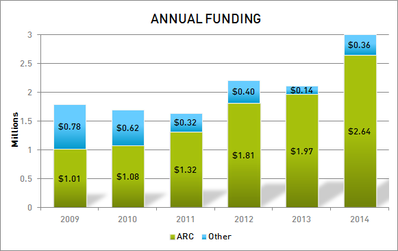 QCIS Annual Funding