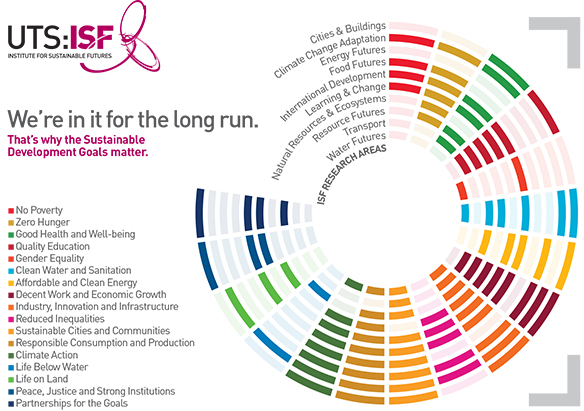 Graphic showing ISF research areas and SDGs