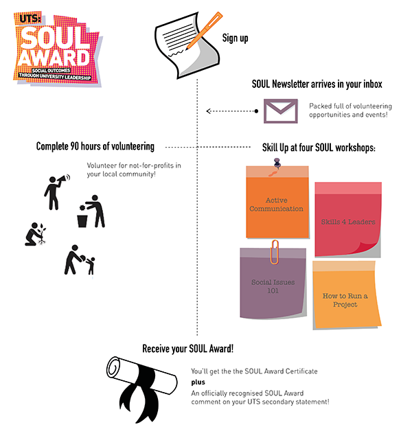 soul program structure infographic