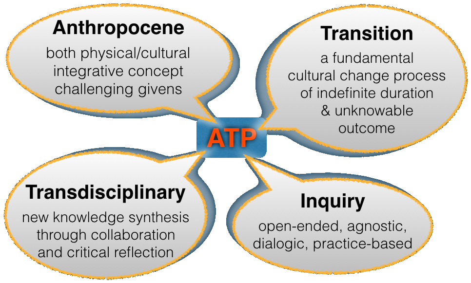 Four key concepts for the Anthropocene Transition Project