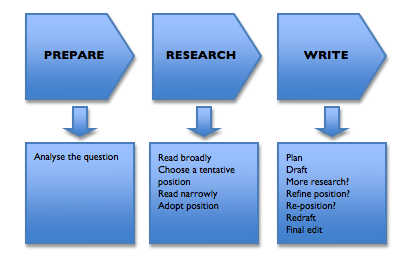 Basic steps to write an university essay