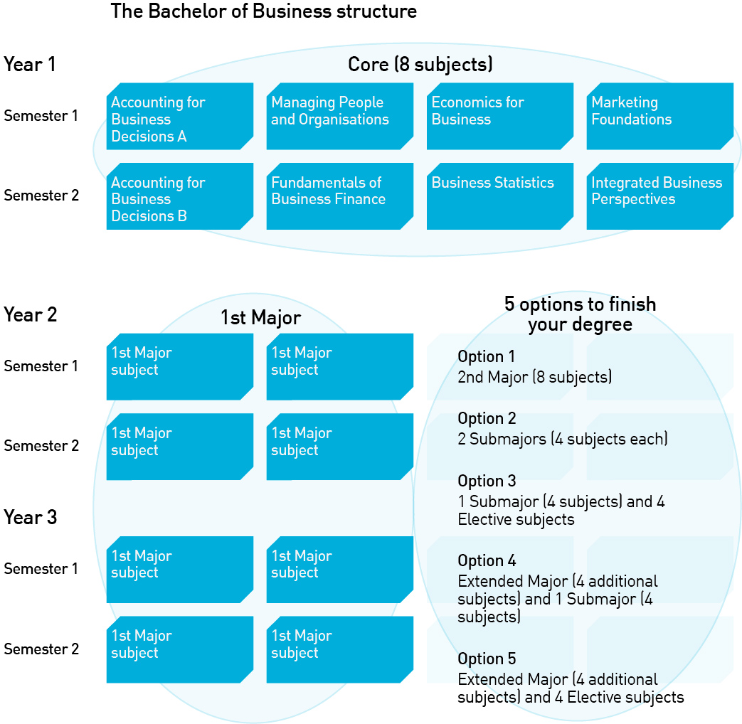 Bachelor of Business course structure