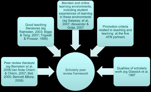 framework for a literature review