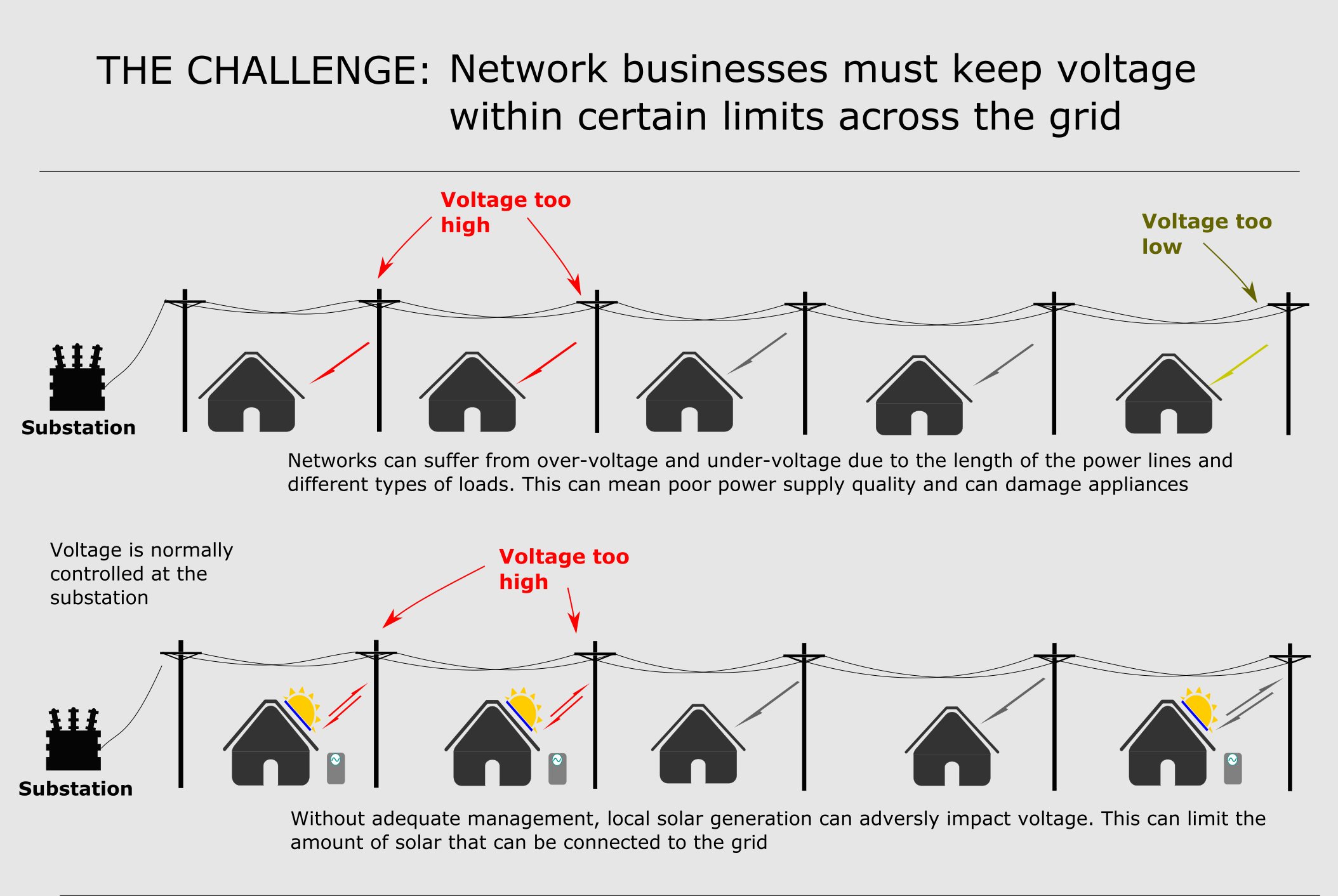An infographic depicting the problem with the Networks Renewed trial