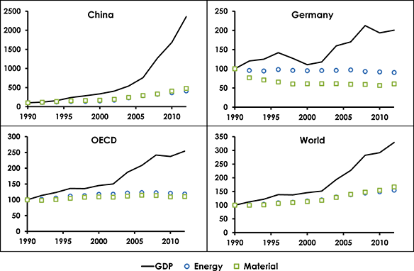 Recent trends in real GDP, total energy use and total material use