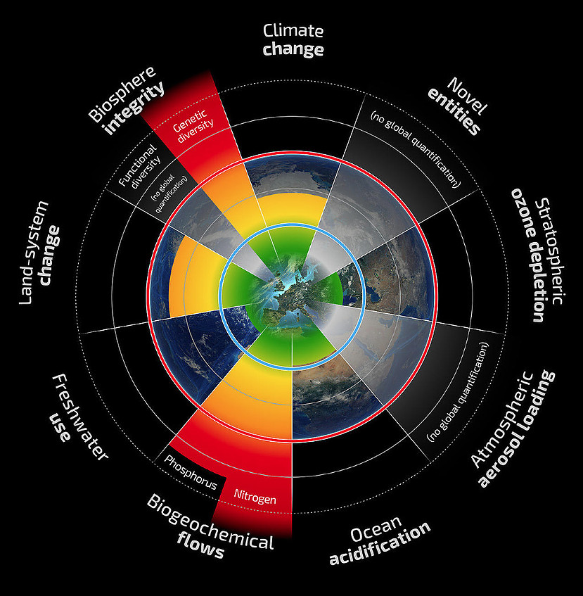 Nine measures of the planetary boundaries of human induced changes in the biophysical environment of Earth