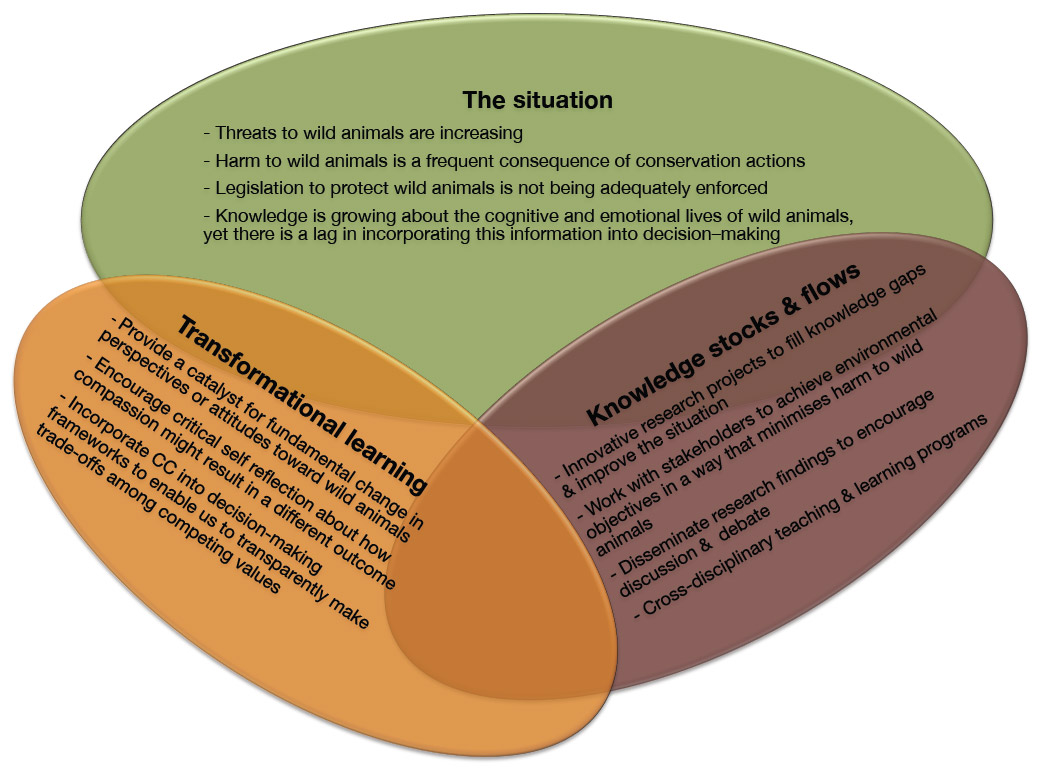 Centre for Compassionate Conservation The situation diagram