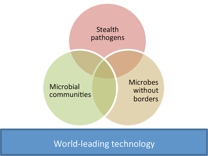 The ithree institute uses world-leading technology at the intersection of research into stealth pathogens, microbial communities and microbes without borders