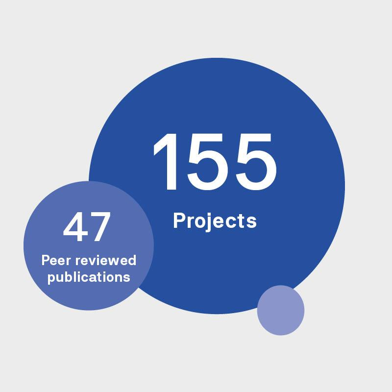 text: 155 projects 47 peer reviewed publications