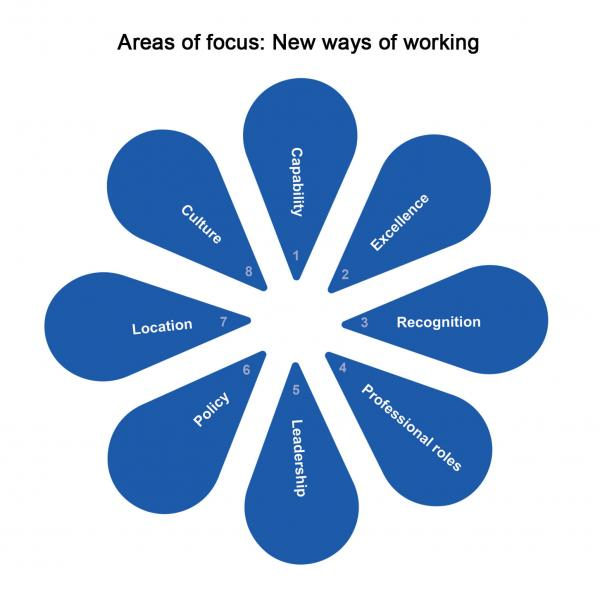 New ways of working 8 areas