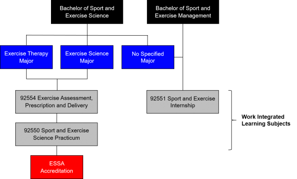 Sport and Exercise Work Integrated Learning and ESSA Accreditation Diagram
