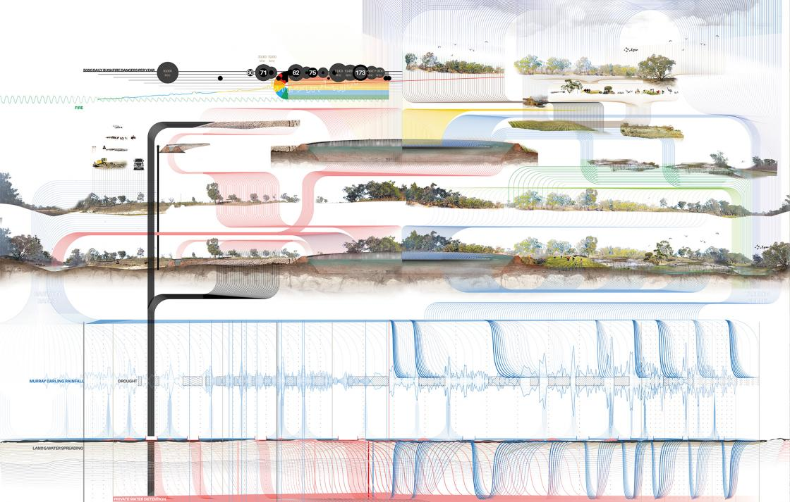 Detailed landscape architecture design containing data visualisation of bushfires and rainfall