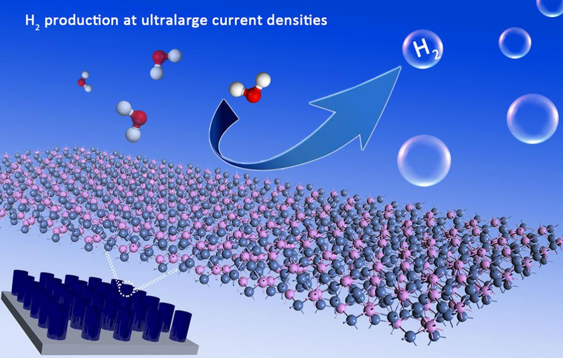 H2 production at ultralarge current densities
