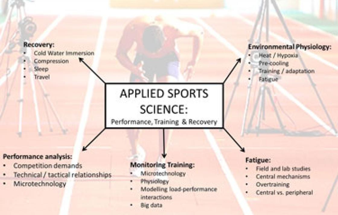 Illustration of Applied Sports Science