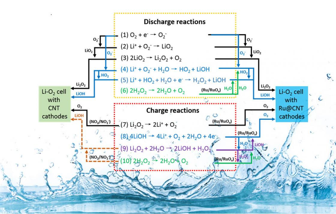 Nano energy discharge and charge reactions