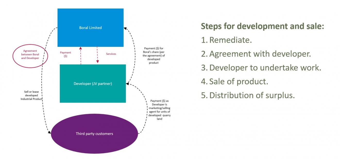 DAB Student Project: How to Finance the Development of Industrial Land, by Janet Ge