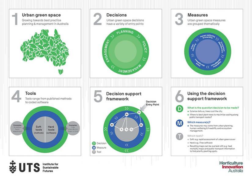Urban Green Space blueprint