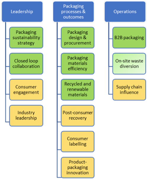Packaging sustainability criteria