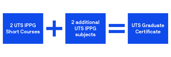 A diagram illustrating the pathway to a UTS Graduate Certificate