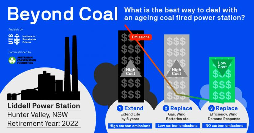 Beyond coal infographic
