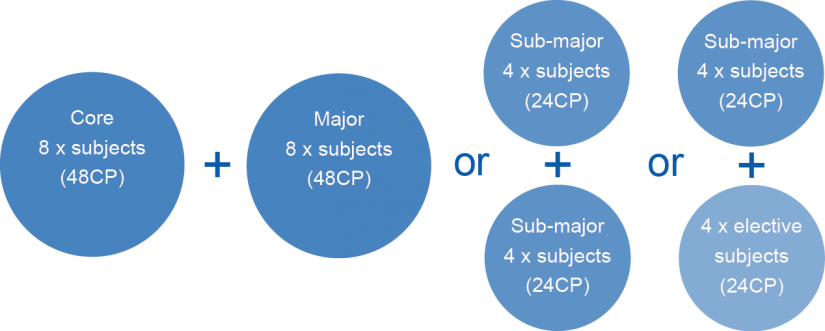 MBA structure
