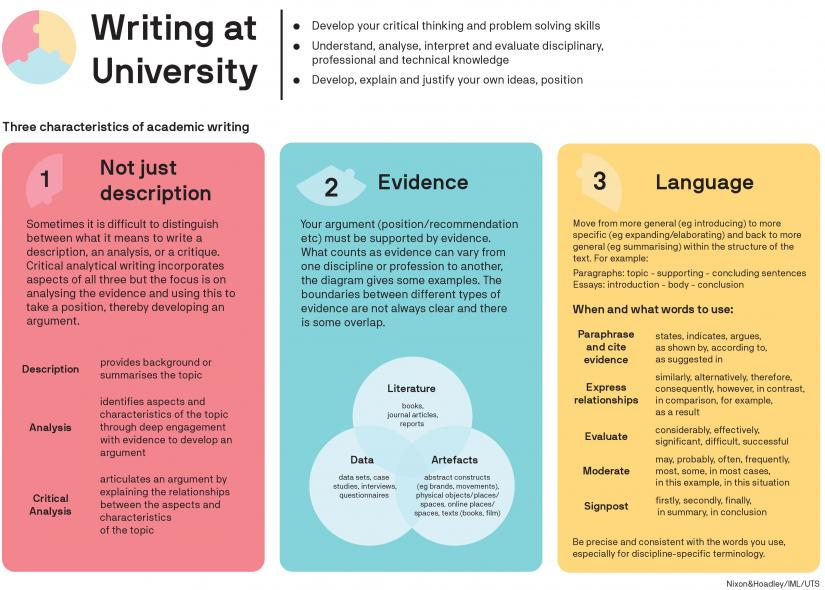 academic writing for beginners