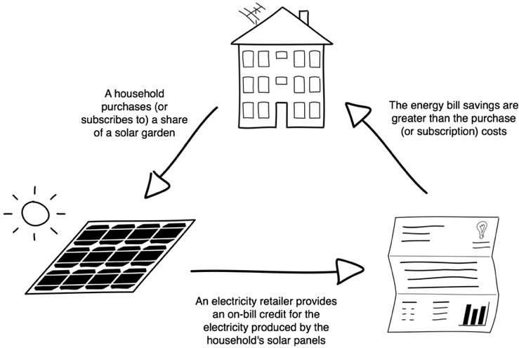 Solar gardens diagram