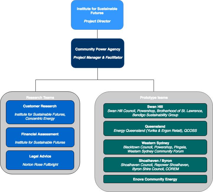 Solar gardens partner diagram