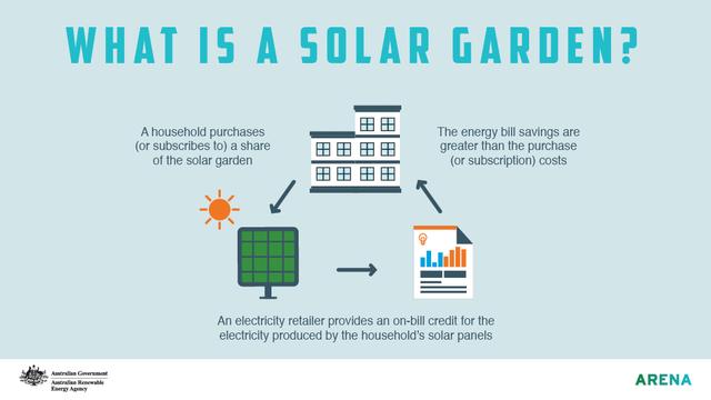 Solar garden definition infographic