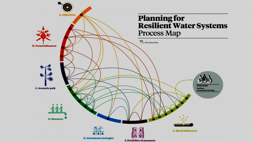 Planning for Resilient Water Systems