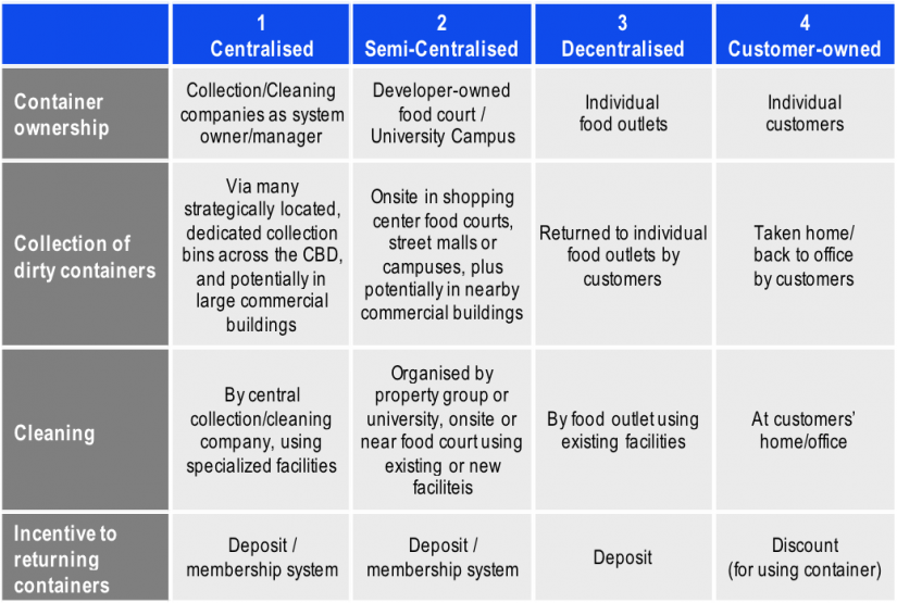 Characteristics of reusable container schemes