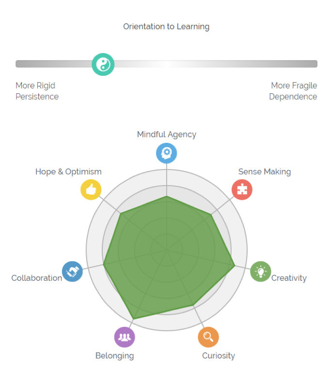 Learning Power profile graphic