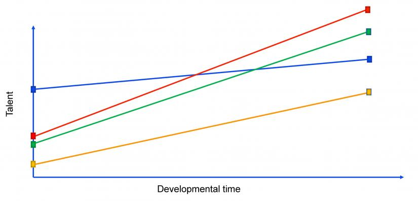 Talent development line graph