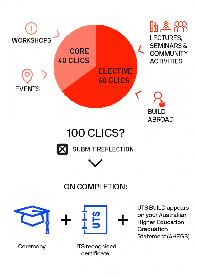 infographic how does build work clics