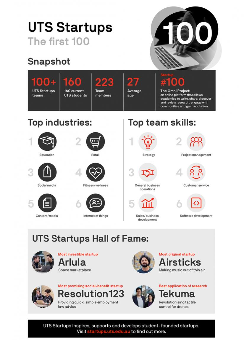 UTS Startups: The first 100
