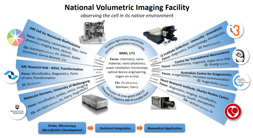 National volumetric Imaging Platform