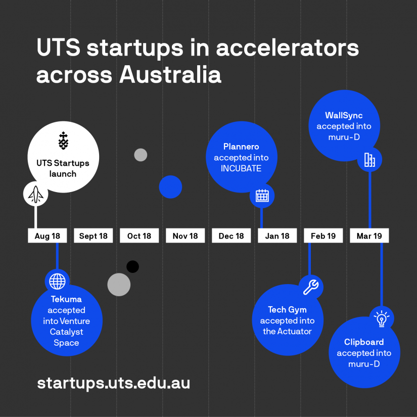 Five UTS startups accepted into external accelerator programs