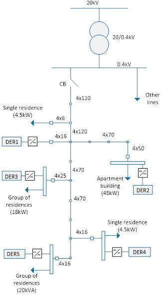 A diagram of a benmark microgrid