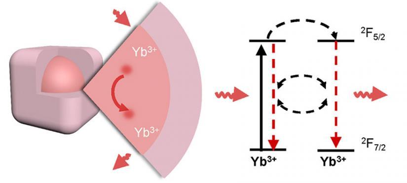 Graphic of ytterbium emitters