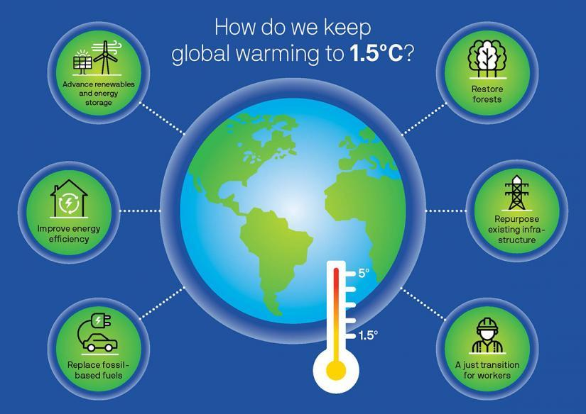 infographic showing ways to keep global warming to 1.5 degrees c