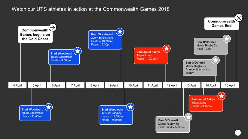 When to watch all the UTS athletes at the 2018 Commonwealth Games