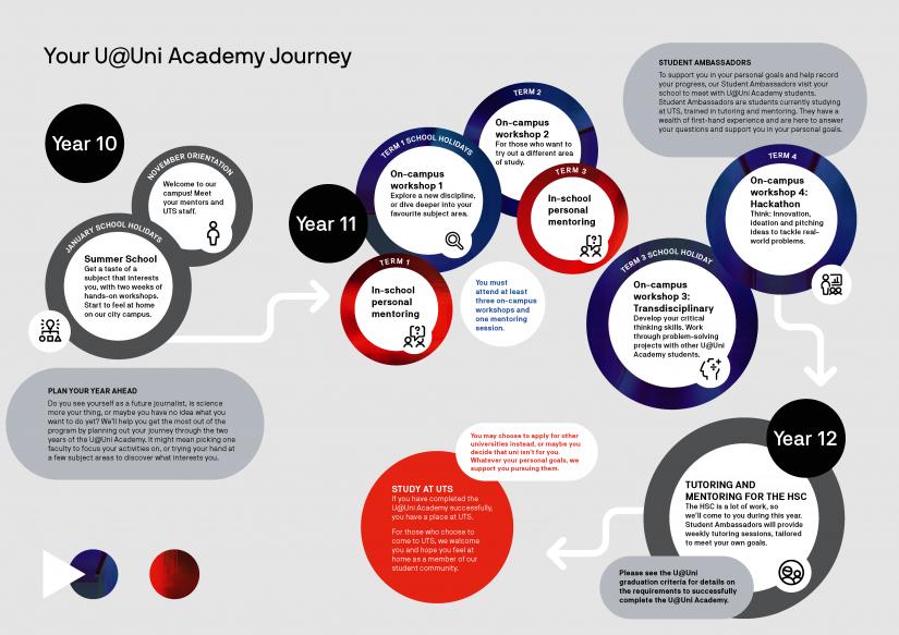 A visual walk through of the U@Uni Academy program.
