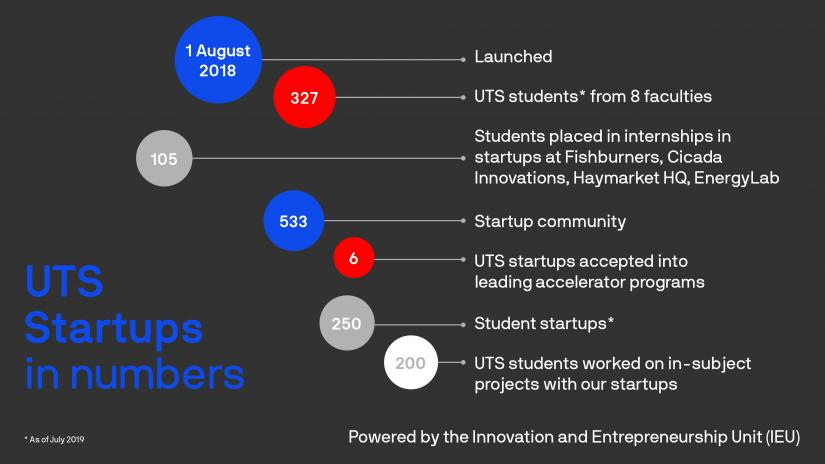 Infographic - 'UTS Startups in numbers'. Full text below.