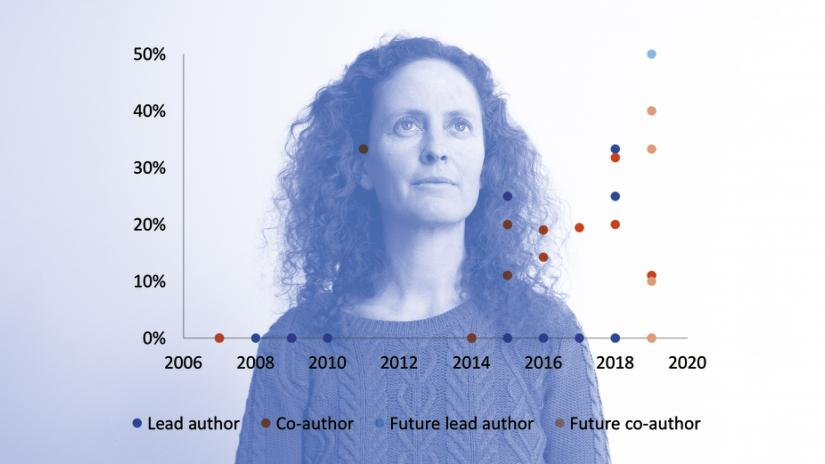 Headshot of Arian Wallach, overlaid with a graph showing her existing and future authors and co-authors by year and gender. From 2018 onward the number of female co-authors is much higher.