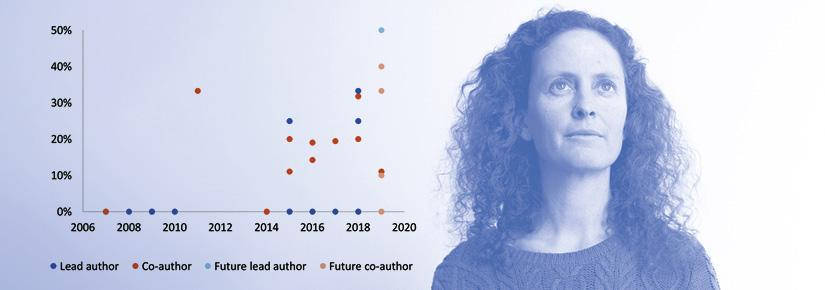 Headshot of Arian Wallach, overlaid with a graph showing her existing and future authors and co-authors by year and gender.