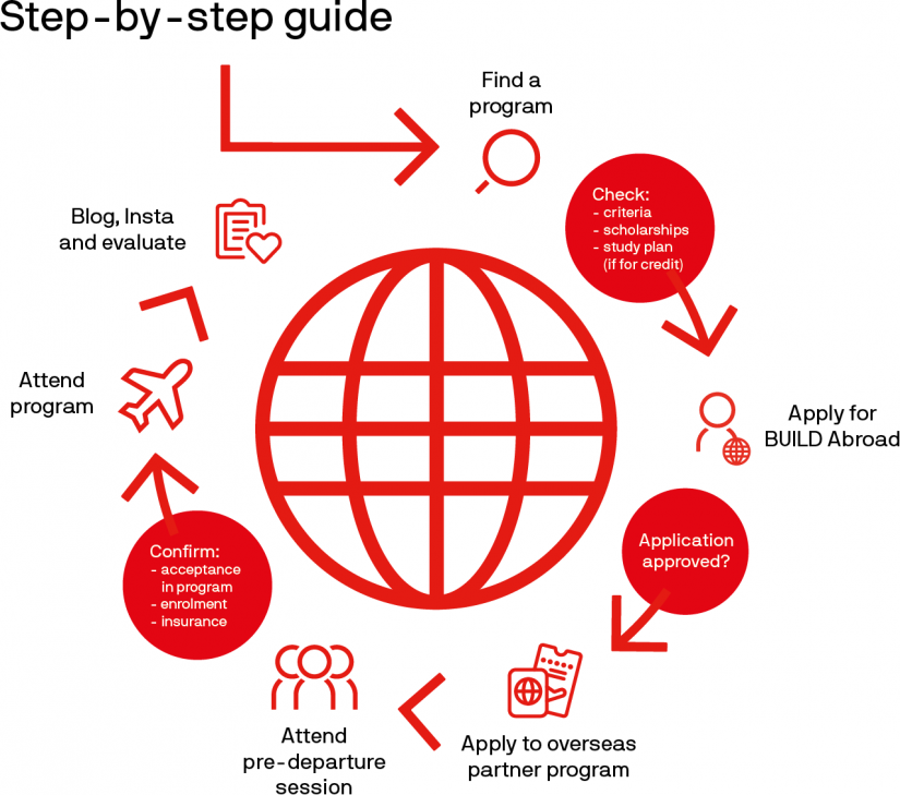Step-by-step guide to BUILD Abroad