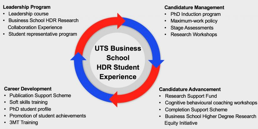 UTS Business School HDR Student Experience